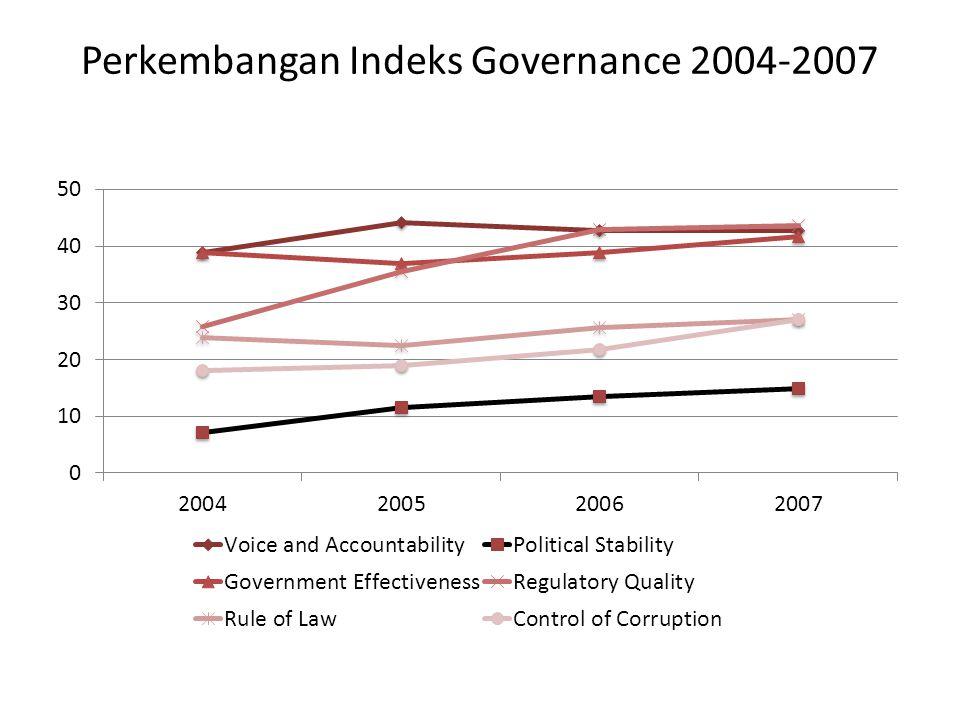 Perkembangan Indeks Governance 2004-2007