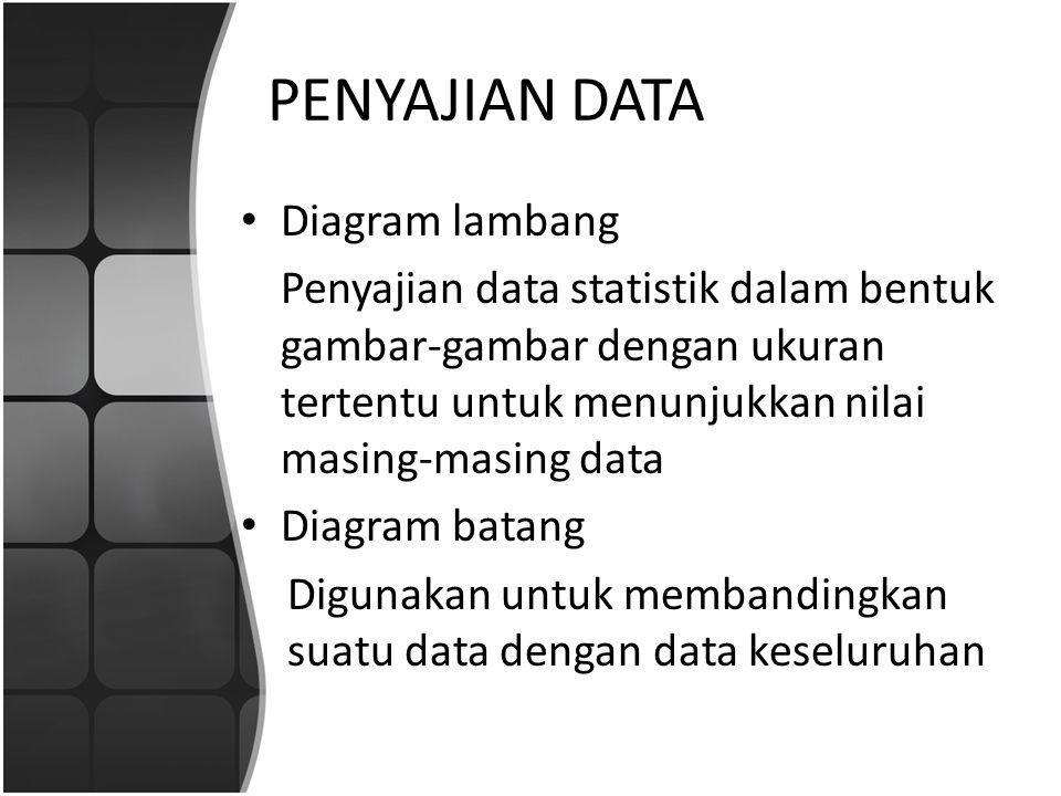 PENYAJIAN DATA Diagram lambang