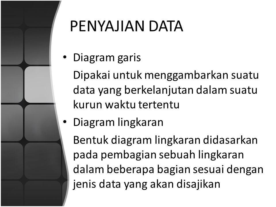 PENYAJIAN DATA Diagram garis