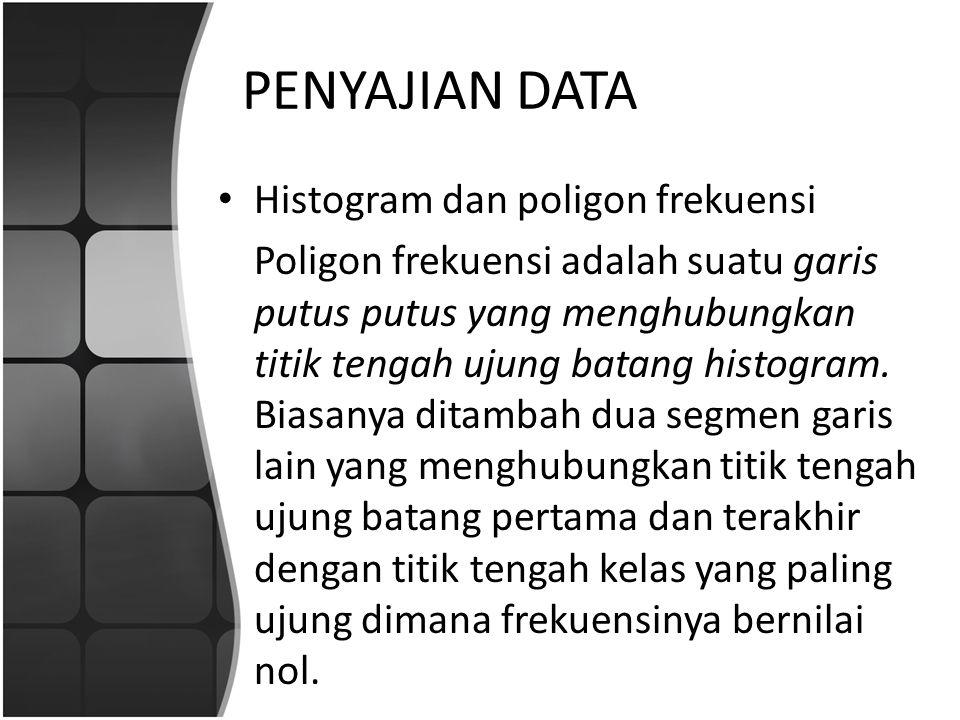 PENYAJIAN DATA Histogram dan poligon frekuensi
