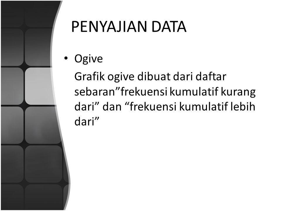 PENYAJIAN DATA Ogive.