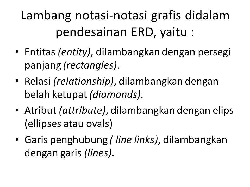 Lambang notasi-notasi grafis didalam pendesainan ERD, yaitu :