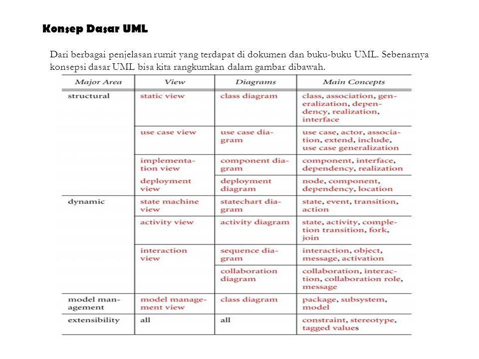 Konsep Dasar UML Dari berbagai penjelasan rumit yang terdapat di dokumen dan buku-buku UML. Sebenarnya.