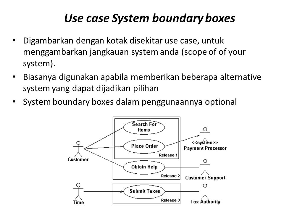 Use case System boundary boxes