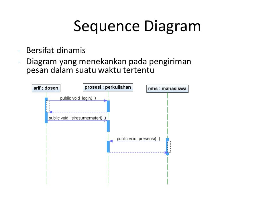 Sequence Diagram Bersifat dinamis