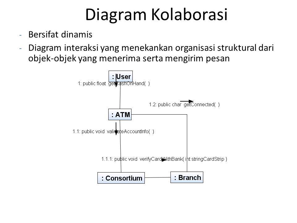 Diagram Kolaborasi Bersifat dinamis
