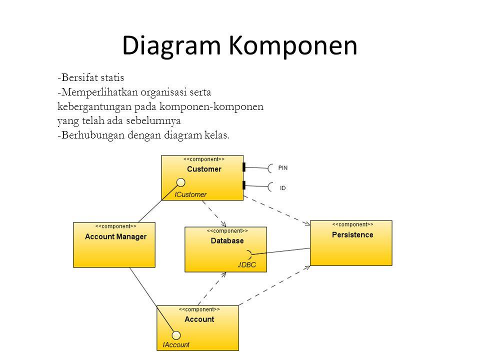 Diagram Komponen Bersifat statis