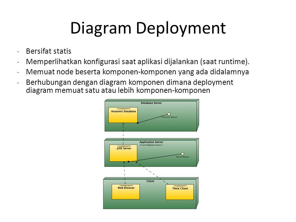 Diagram Deployment Bersifat statis
