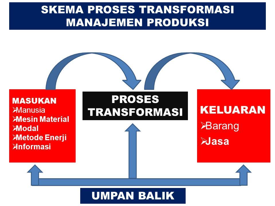 SKEMA PROSES TRANSFORMASI MANAJEMEN PRODUKSI