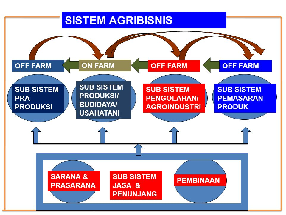 SISTEM AGRIBISNIS OFF FARM ON FARM OFF FARM OFF FARM