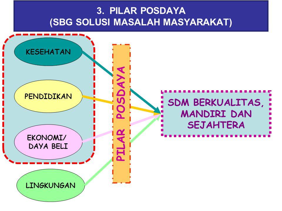 3. PILAR POSDAYA (SBG SOLUSI MASALAH MASYARAKAT)