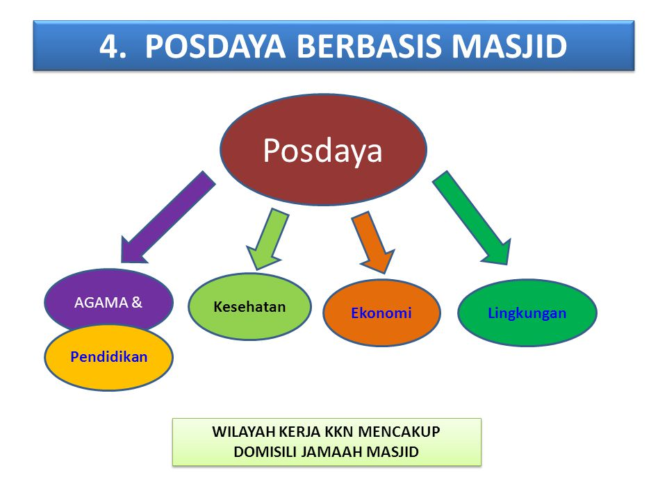 4. POSDAYA BERBASIS MASJID