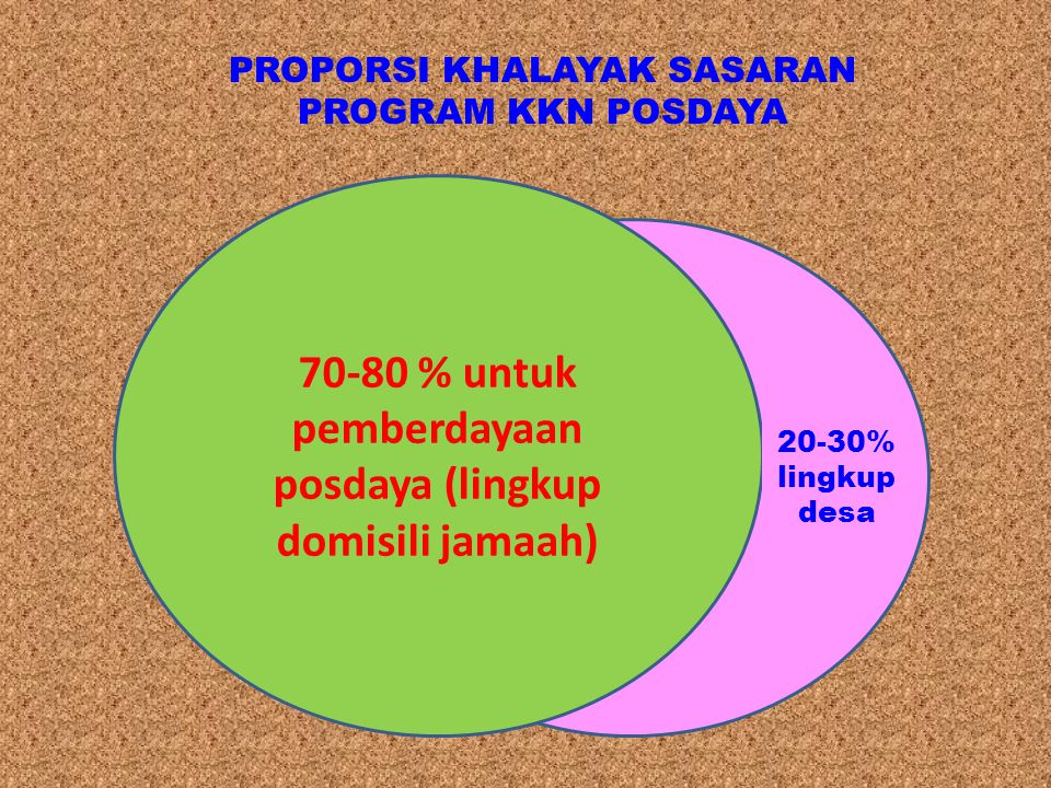 70-80 % untuk pemberdayaan posdaya (lingkup domisili jamaah)