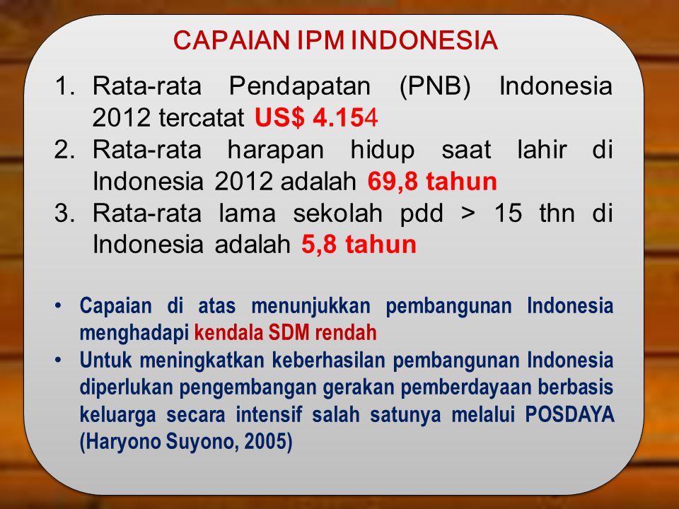 Rata-rata Pendapatan (PNB) Indonesia 2012 tercatat US$ 4.154