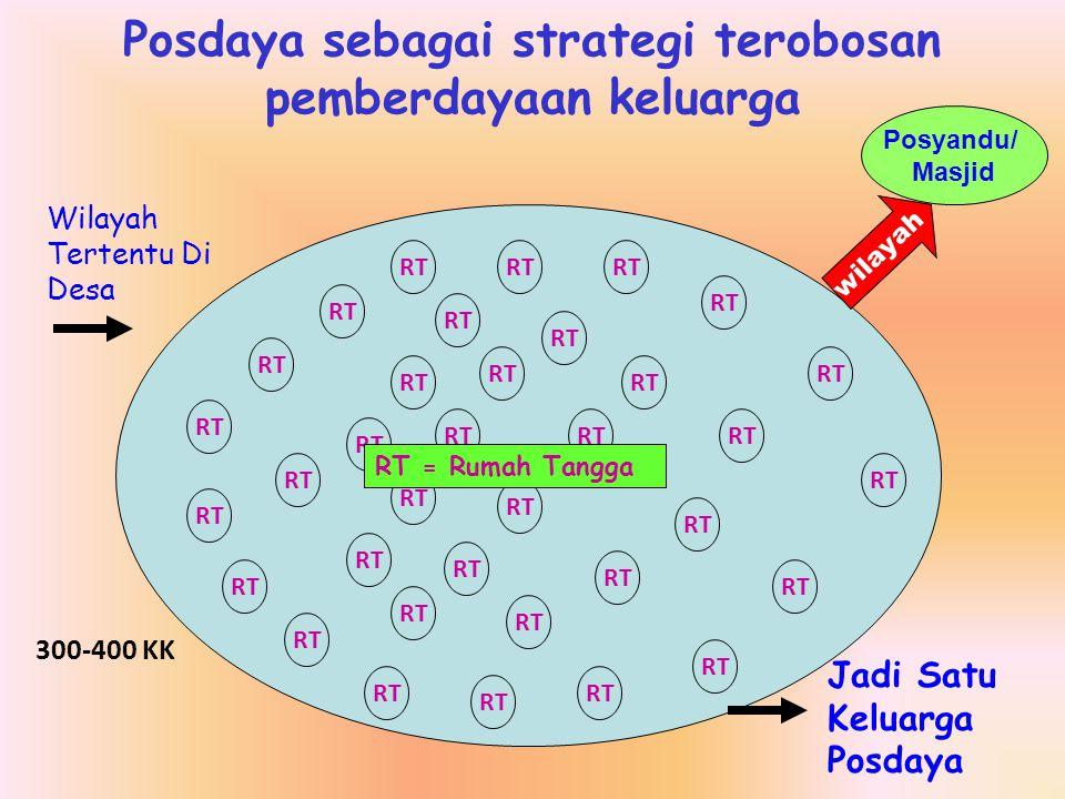 Posdaya sebagai strategi terobosan pemberdayaan keluarga