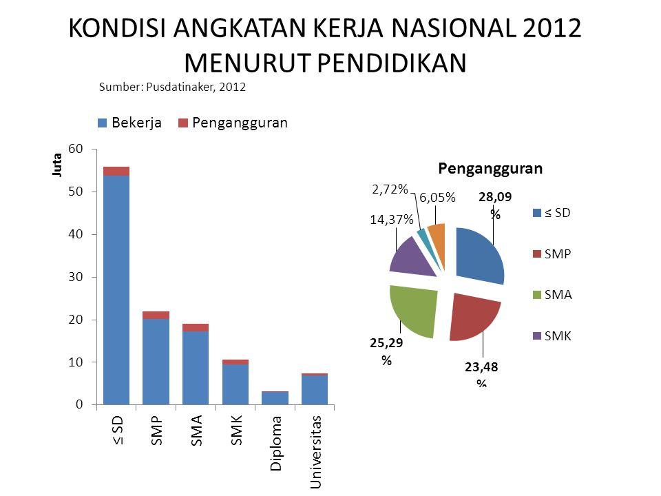 KONDISI ANGKATAN KERJA NASIONAL 2012 MENURUT PENDIDIKAN