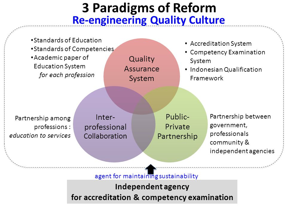 3 Paradigms of Reform Re-engineering Quality Culture