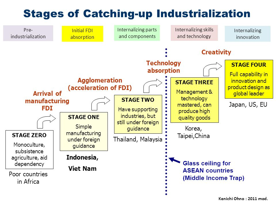 Stages of Catching-up Industrialization