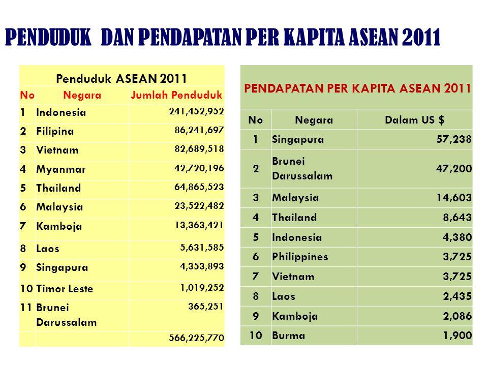 PENDUDUK DAN PENDAPATAN PER KAPITA ASEAN 2011