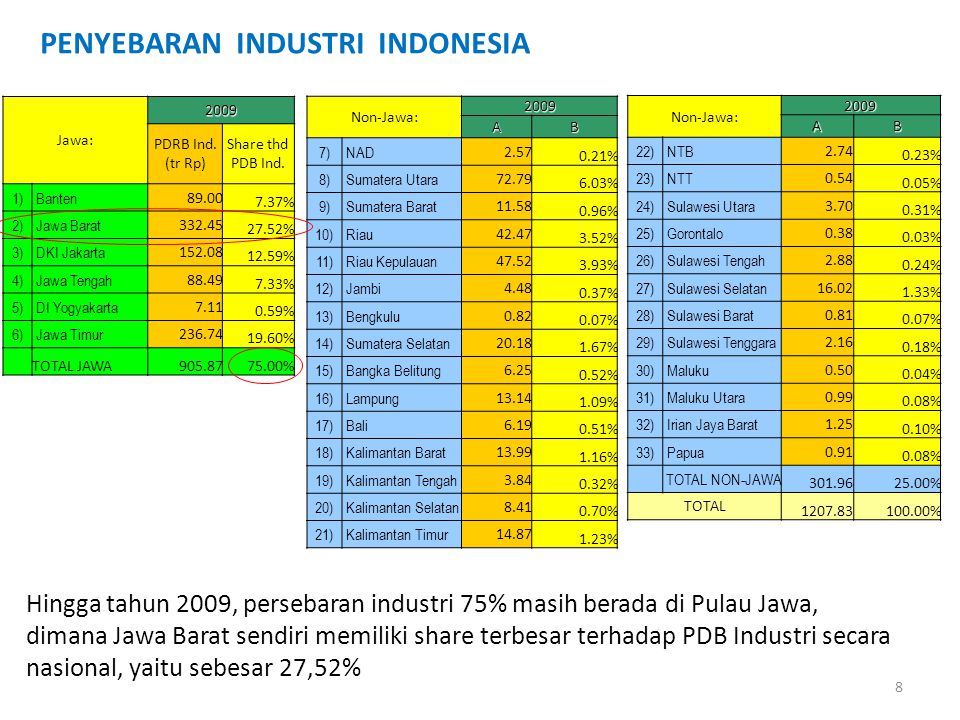 PENYEBARAN INDUSTRI INDONESIA