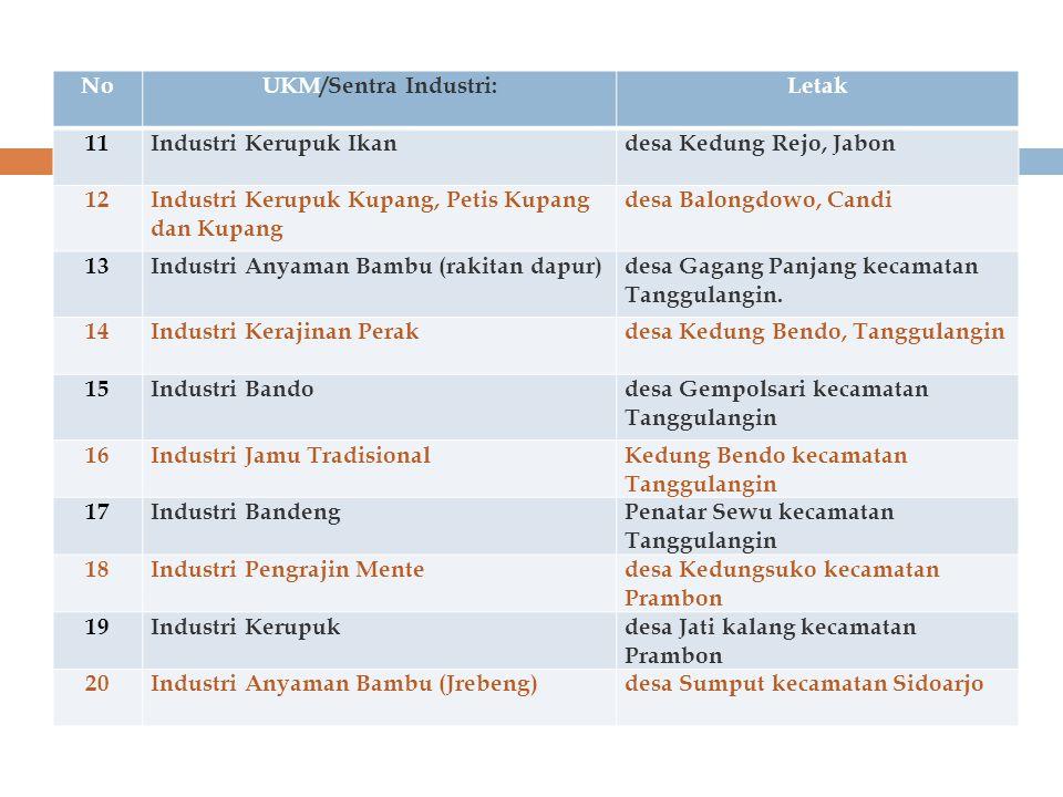 No UKM/Sentra Industri: Letak. 11. Industri Kerupuk Ikan desa Kedung Rejo, Jabon. 12. Industri Kerupuk Kupang, Petis Kupang dan Kupang.