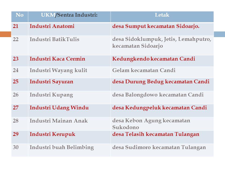 No UKM/Sentra Industri: Letak. 21. Industri Anatomi. desa Sumput kecamatan Sidoarjo. 22. Industri BatikTulis.