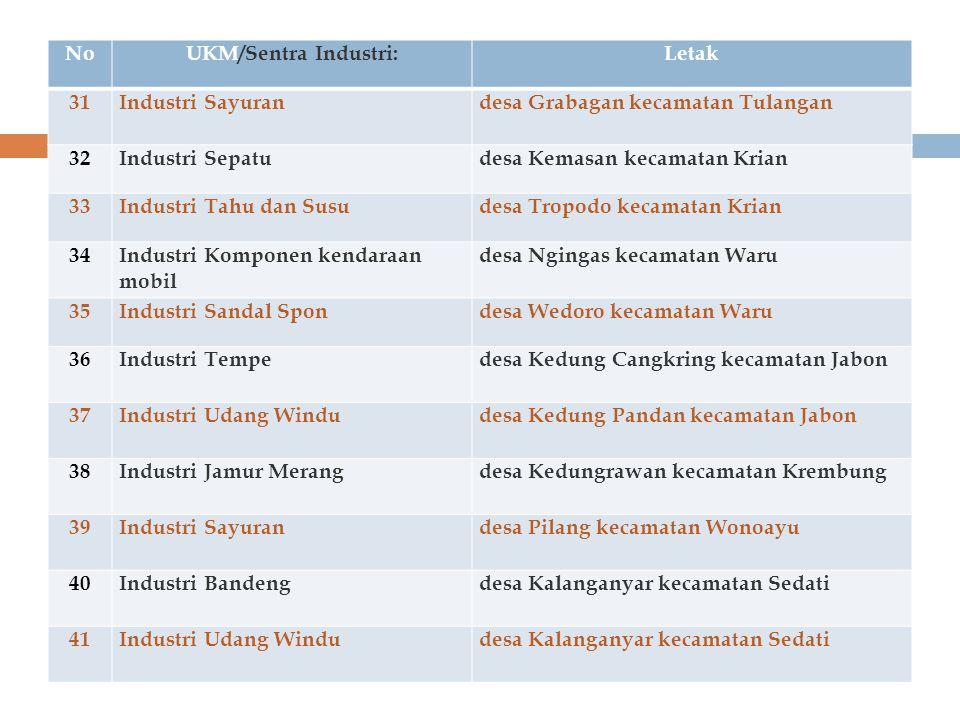 No UKM/Sentra Industri: Letak. 31. Industri Sayuran. desa Grabagan kecamatan Tulangan. 32. Industri Sepatu.