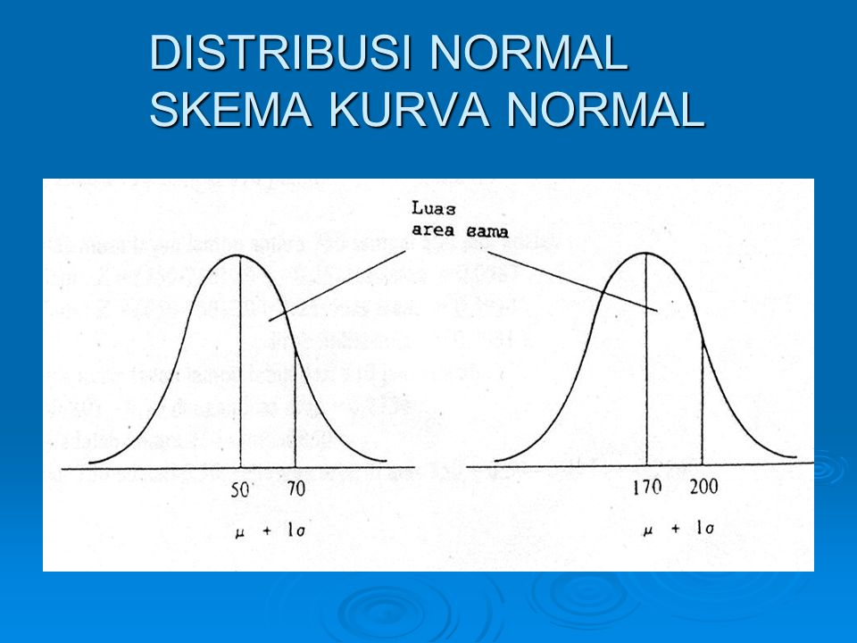 DISTRIBUSI NORMAL SKEMA KURVA NORMAL
