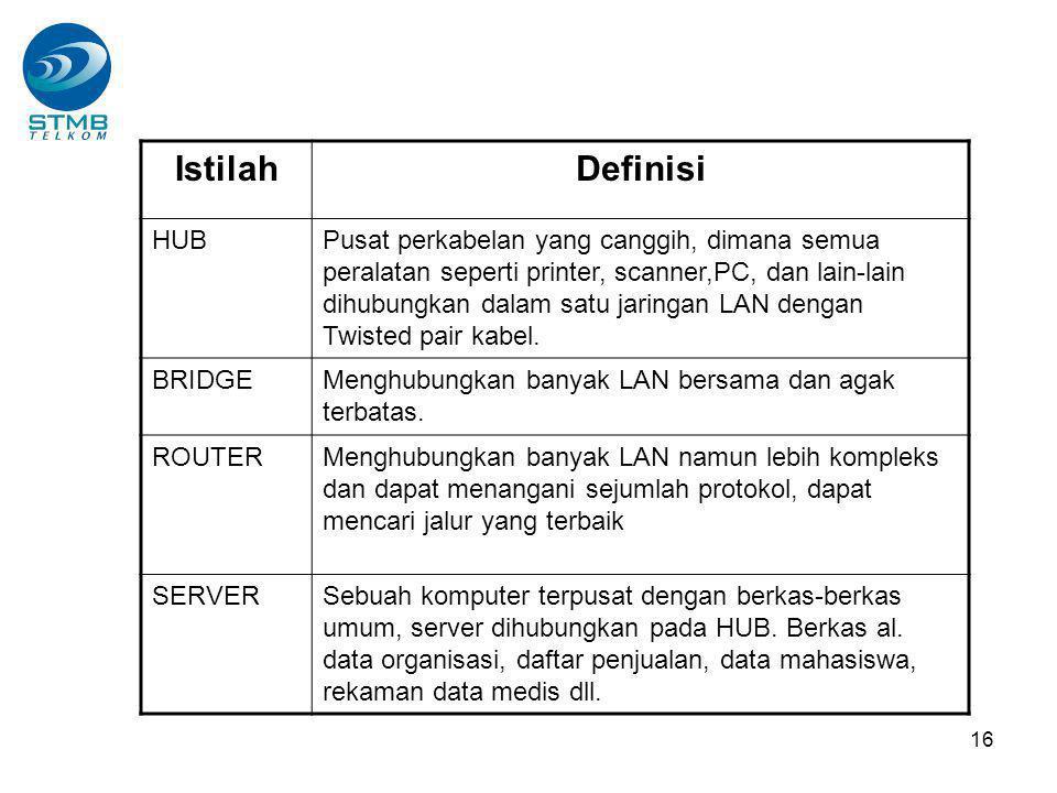 Istilah Definisi. HUB.