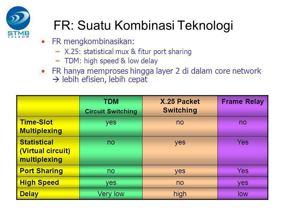 FR: Suatu Kombinasi Teknologi
