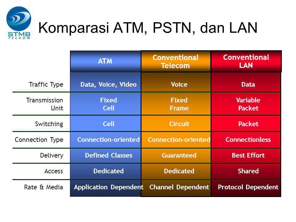 Komparasi ATM, PSTN, dan LAN