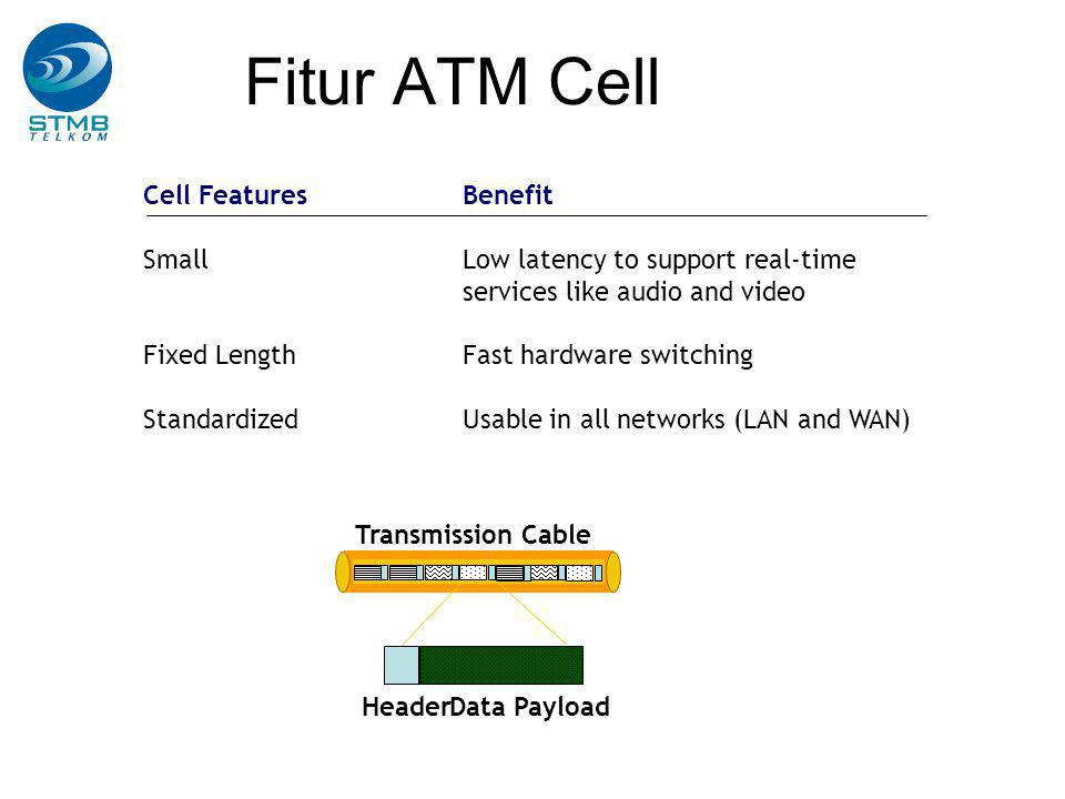 Fitur ATM Cell Cell Features Benefit