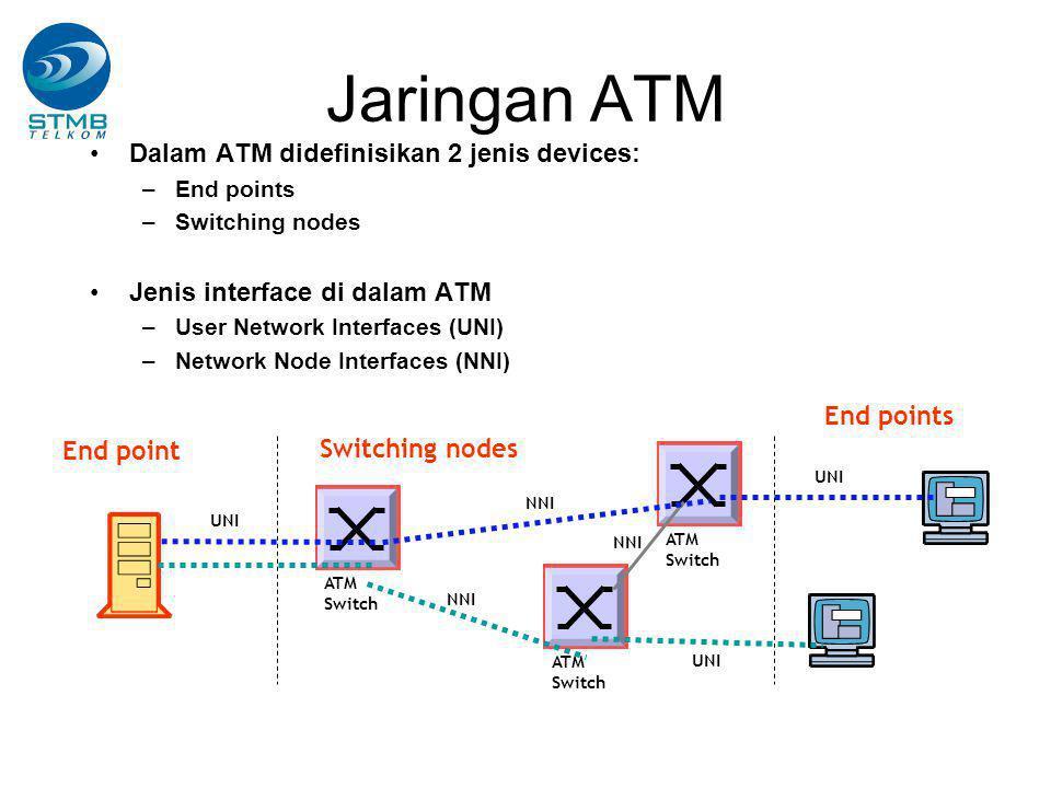 Jaringan ATM Dalam ATM didefinisikan 2 jenis devices: