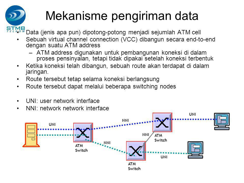 Mekanisme pengiriman data