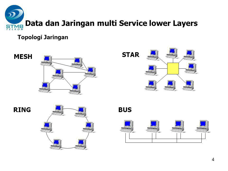 Data dan Jaringan multi Service lower Layers