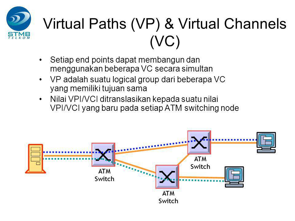 Virtual Paths (VP) & Virtual Channels (VC)