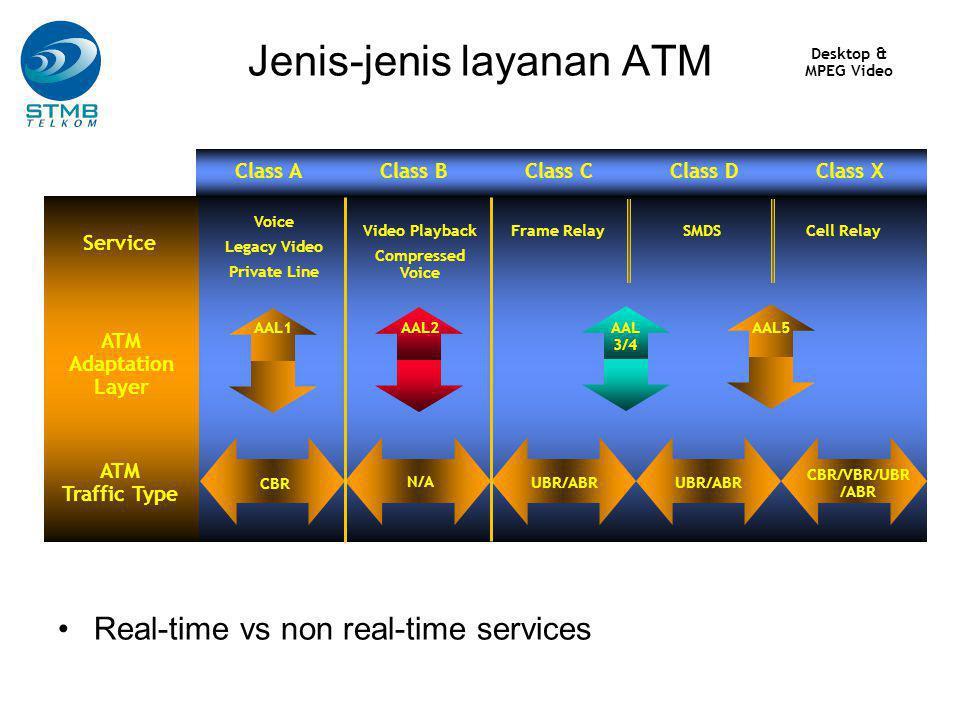 Jenis-jenis layanan ATM