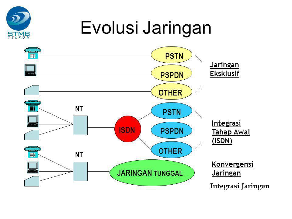 Evolusi Jaringan PSTN PSPDN OTHER PSTN ISDN PSPDN OTHER