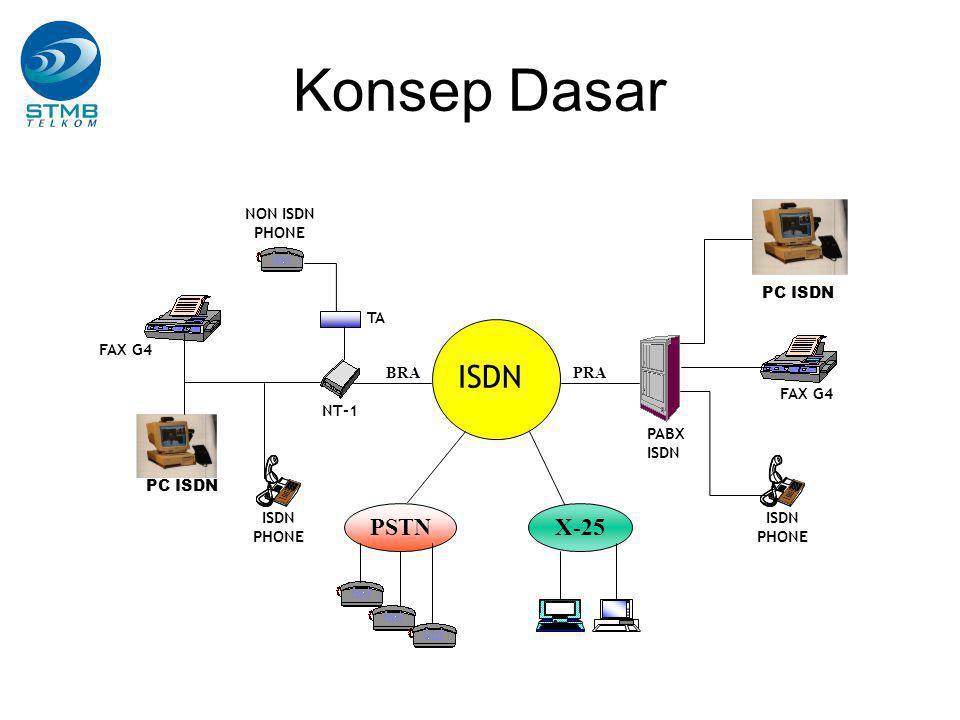Konsep Dasar ISDN PSTN X-25 NON ISDN PHONE PC ISDN TA FAX G4 BRA PRA
