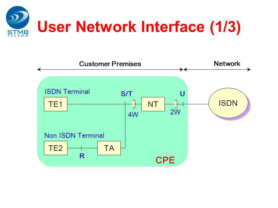 User Network Interface (1/3)