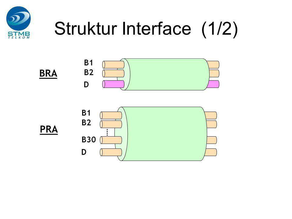Struktur Interface (1/2)