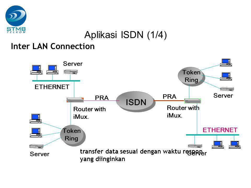 Aplikasi ISDN (1/4) Inter LAN Connection ISDN ETHERNET PRA Router with