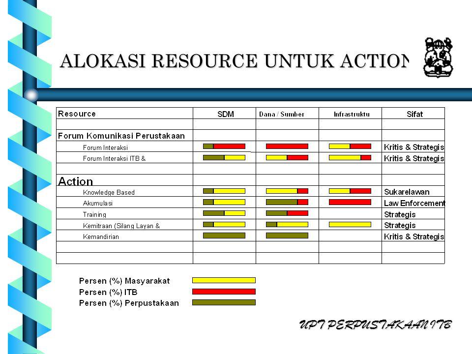 ALOKASI RESOURCE UNTUK ACTION