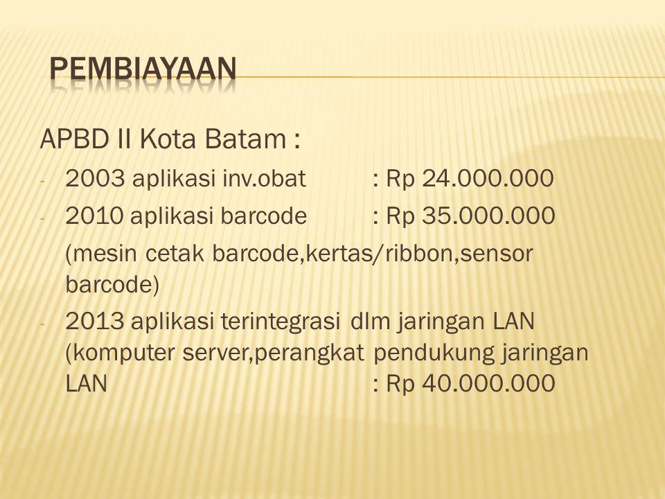 Pembiayaan APBD II Kota Batam : 2003 aplikasi inv.obat : Rp 24.000.000