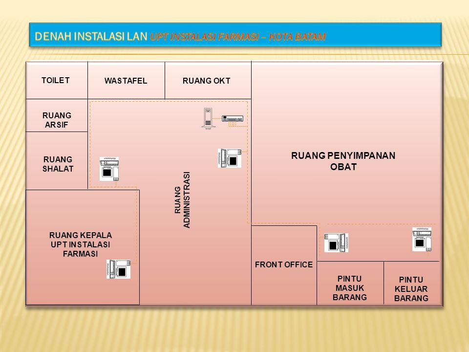 DENAH INSTALASI LAN UPT Instalasi Farmasi – Kota Batam