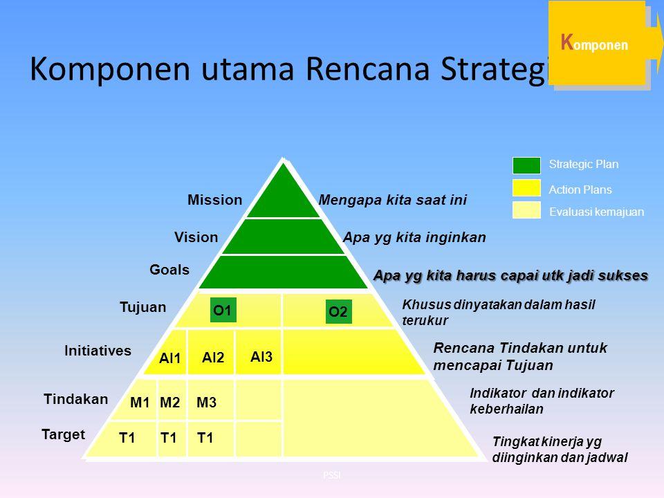Komponen utama Rencana Strategis