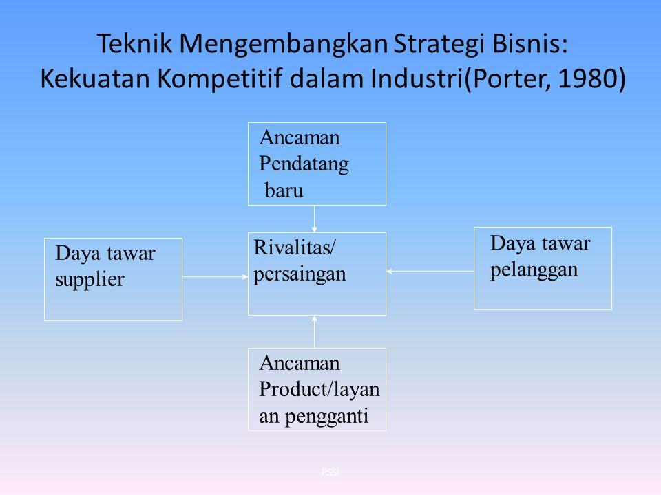 Teknik Mengembangkan Strategi Bisnis: Kekuatan Kompetitif dalam Industri(Porter, 1980)
