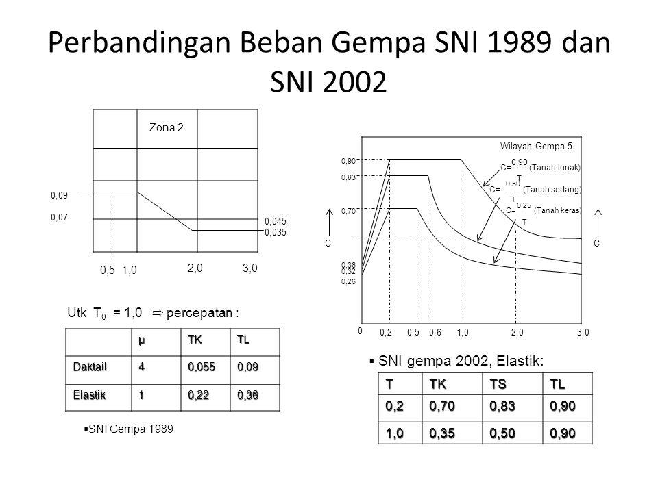 Perbandingan Beban Gempa SNI 1989 dan SNI 2002