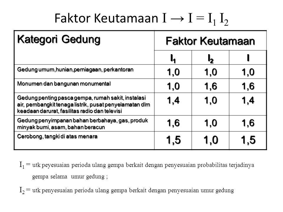 Faktor Keutamaan I → I = I1 I2