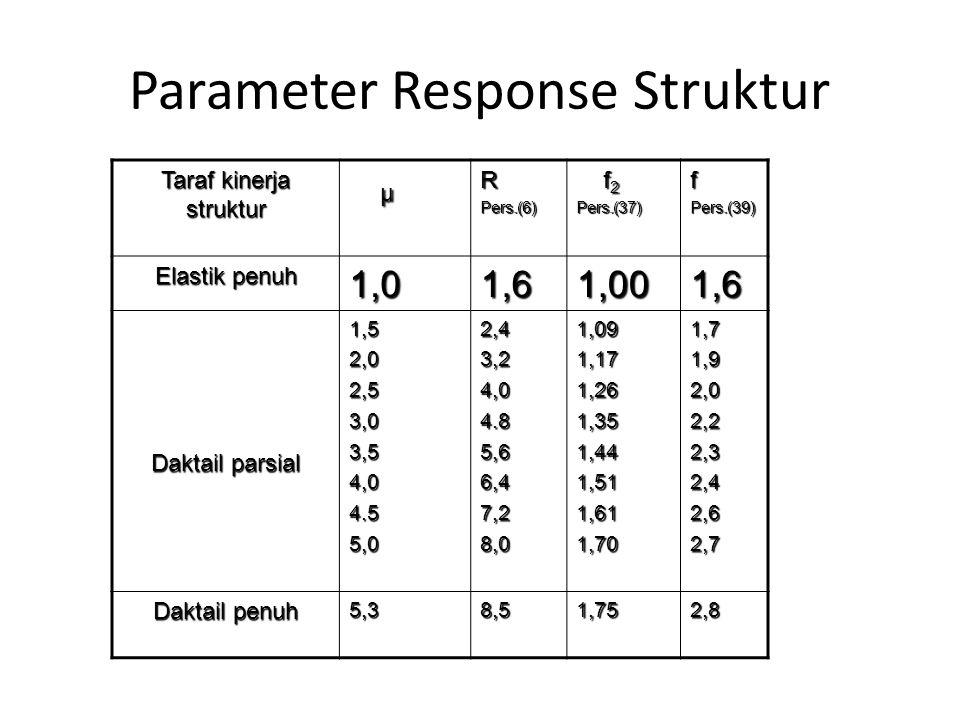Parameter Response Struktur
